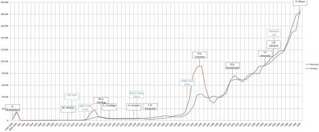 US-Staatseinnahmen und -ausgaben 1789 bis 1969