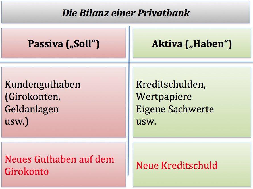 Schuldgeld in der Bankbilanz