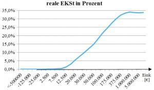 realer EKSt -Satz