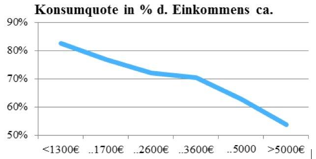 Konsumquote