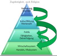 Werte-Siegel