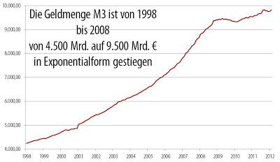 Die Geldmenge entwickelt sich exponentiell .. bis zum Zusammenbruch
