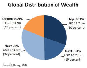 Globale Vermögensverteilung