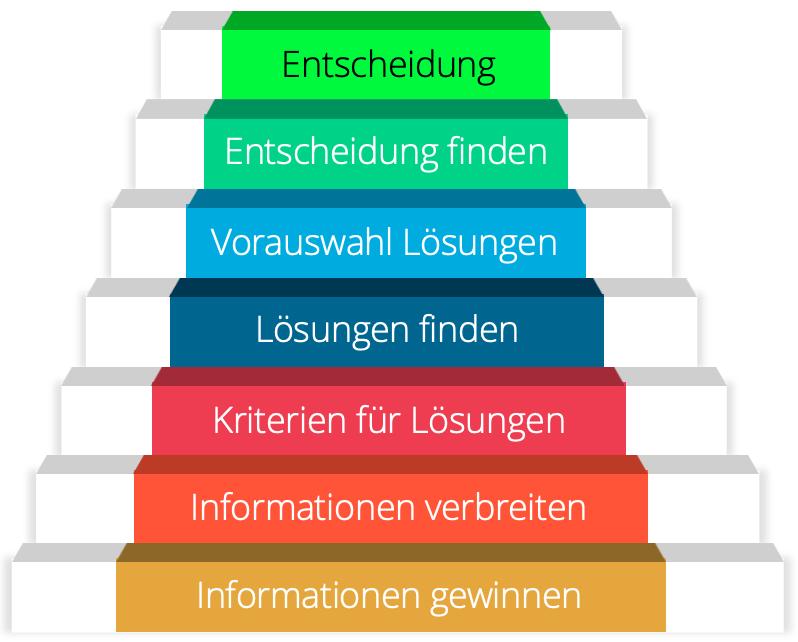 Aus dem Buch Agile Basisdemokratie - Stufen zur Entscheidung in basisdemokratisch organisierten Strukturen